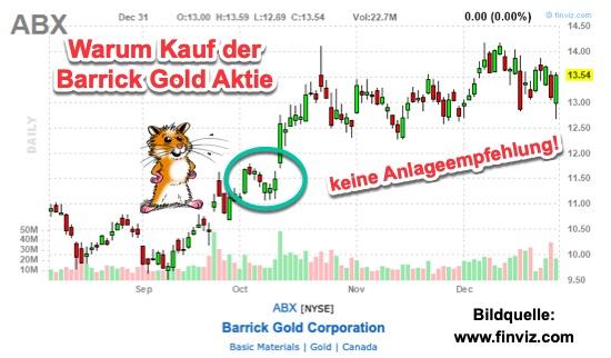 Barrick Gold Aktie kaufen