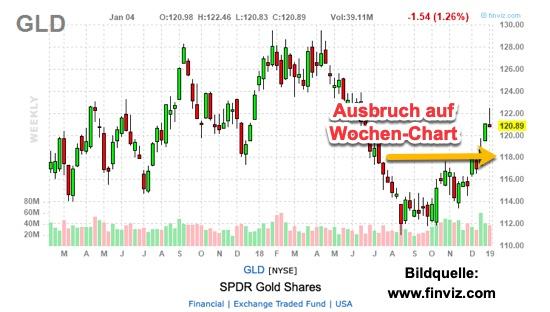 Gold-Wochenchart-Ausbruch