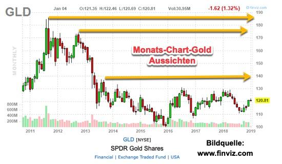 Gold-Monats-Chart-Aussichten